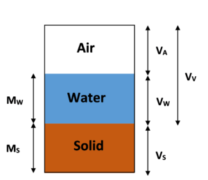 Relations and properties of soil